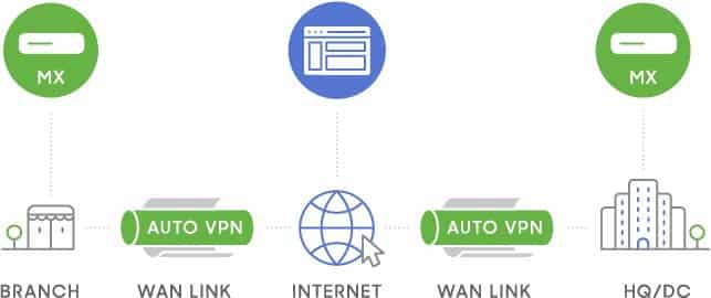 Network Provisioning